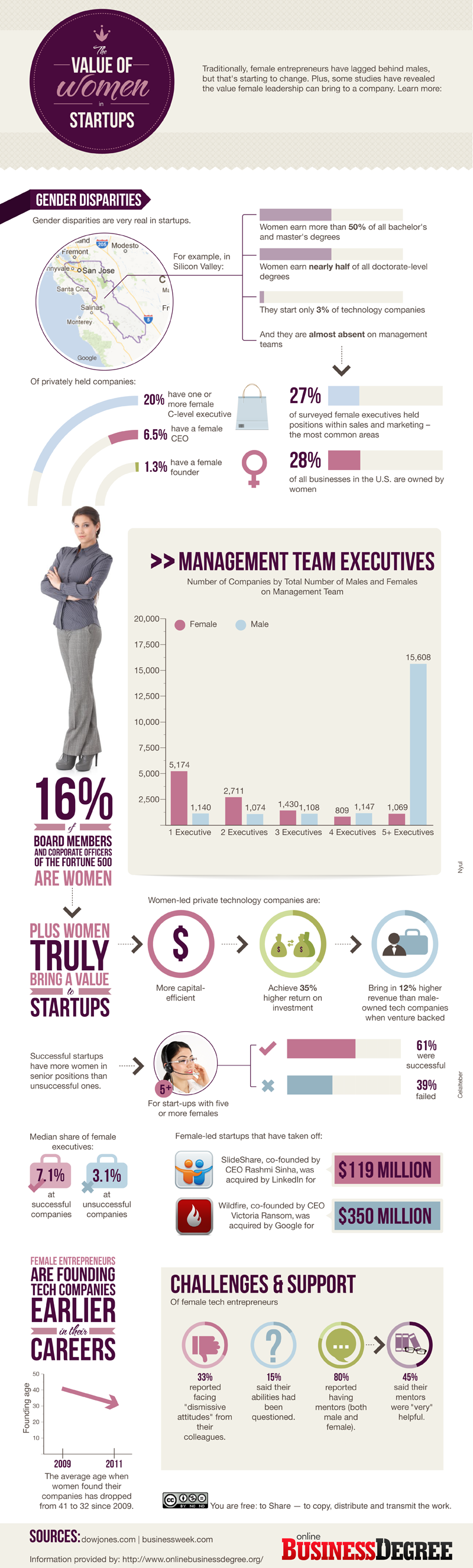 the value of women in startups women in business entrepreneurs women in startups